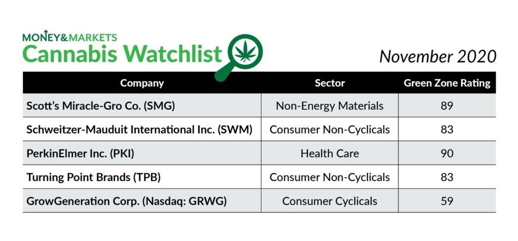 cannabis watchlist November