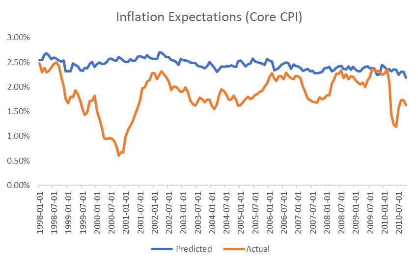 inflation CPI