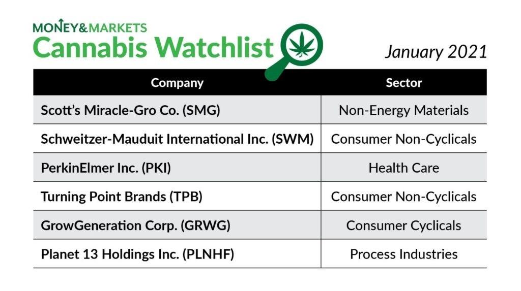 cannabis watchlist