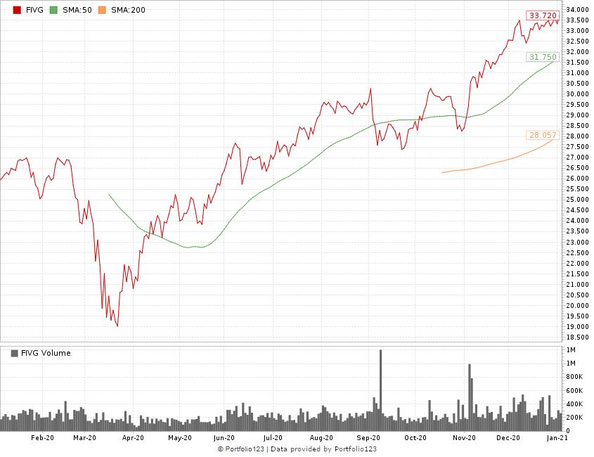 5G stocks for 2021 ETF