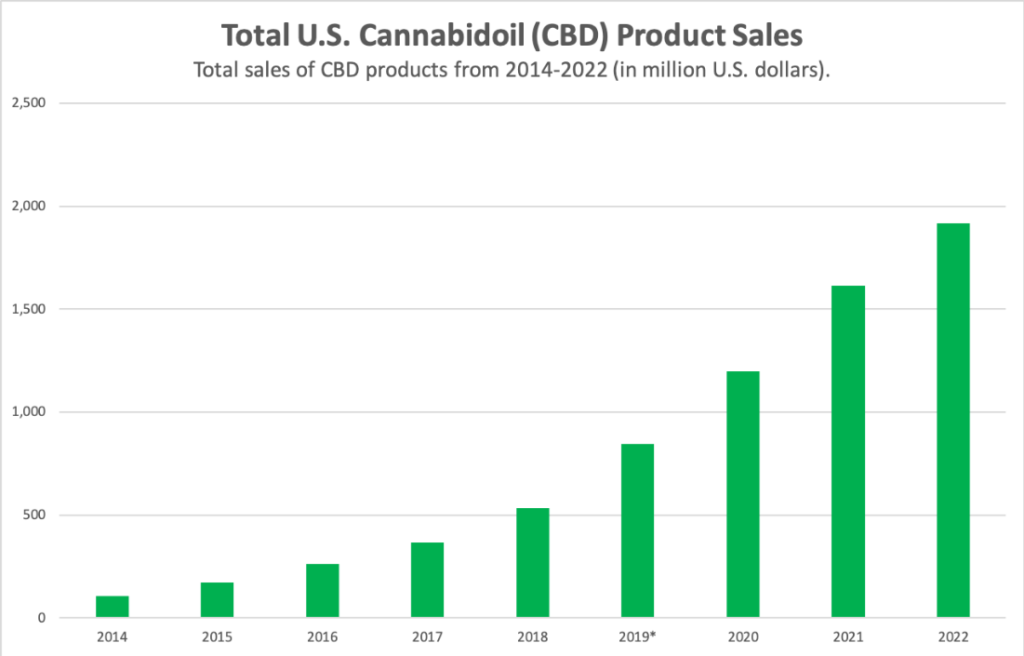 CBD stocks chart