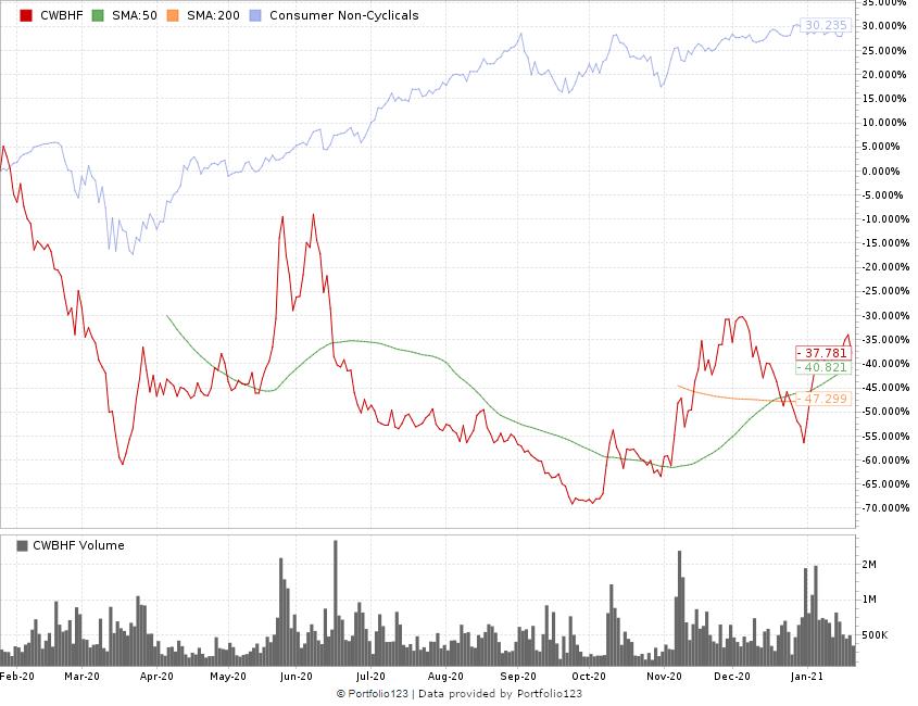 Charlottes Web Holdings stock