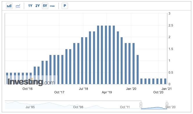 Fed rates Money & Markets Week Ahead