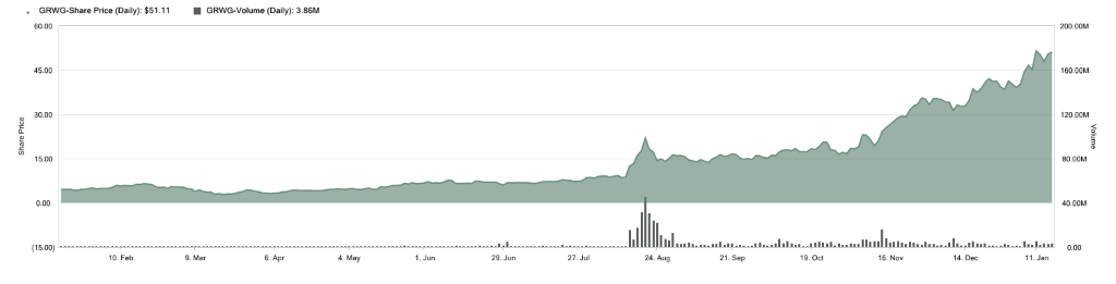 GRWG stock chart