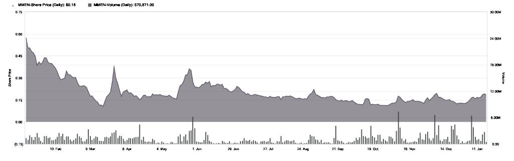 Marijuana Market Update MMNFF stock chart