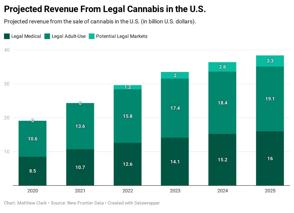 legal cannabis revenue after Georgia runoff