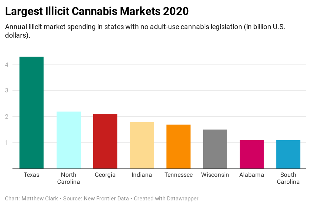 cannabis markets without legalization