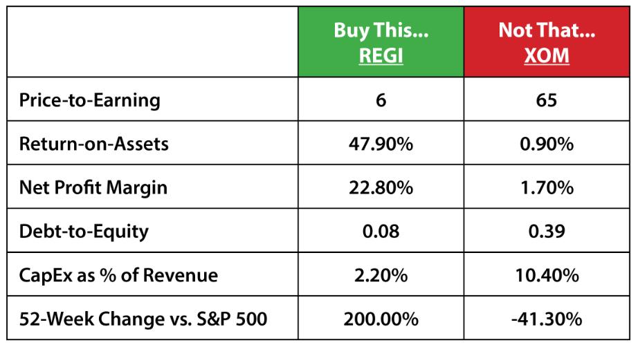 REGI stock XOM stock