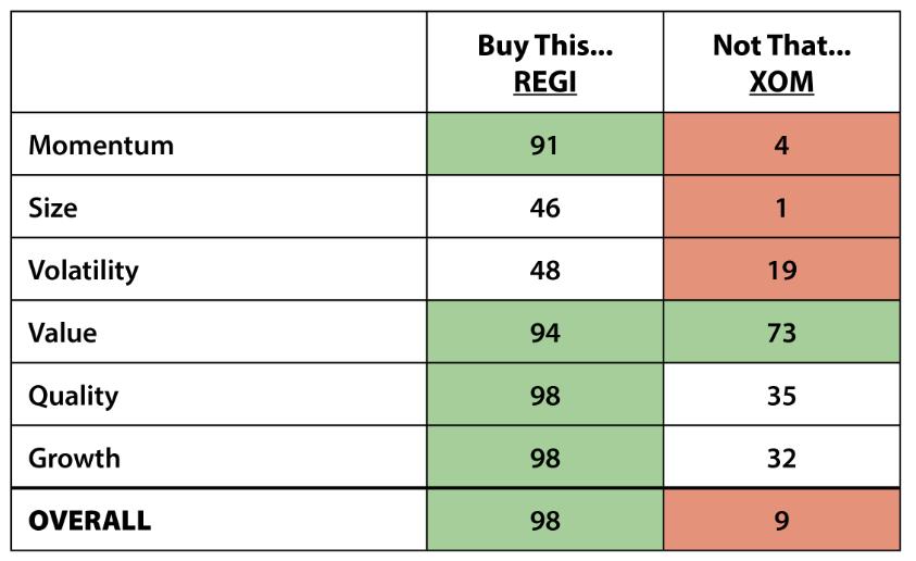 REGI stock Exxon stock