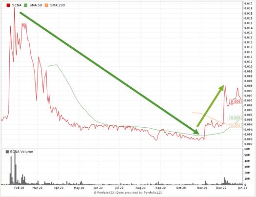 Smart Cannabis Corp. stock chart