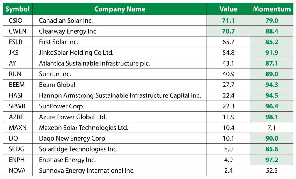 TAN Table solar stocks CSIQ