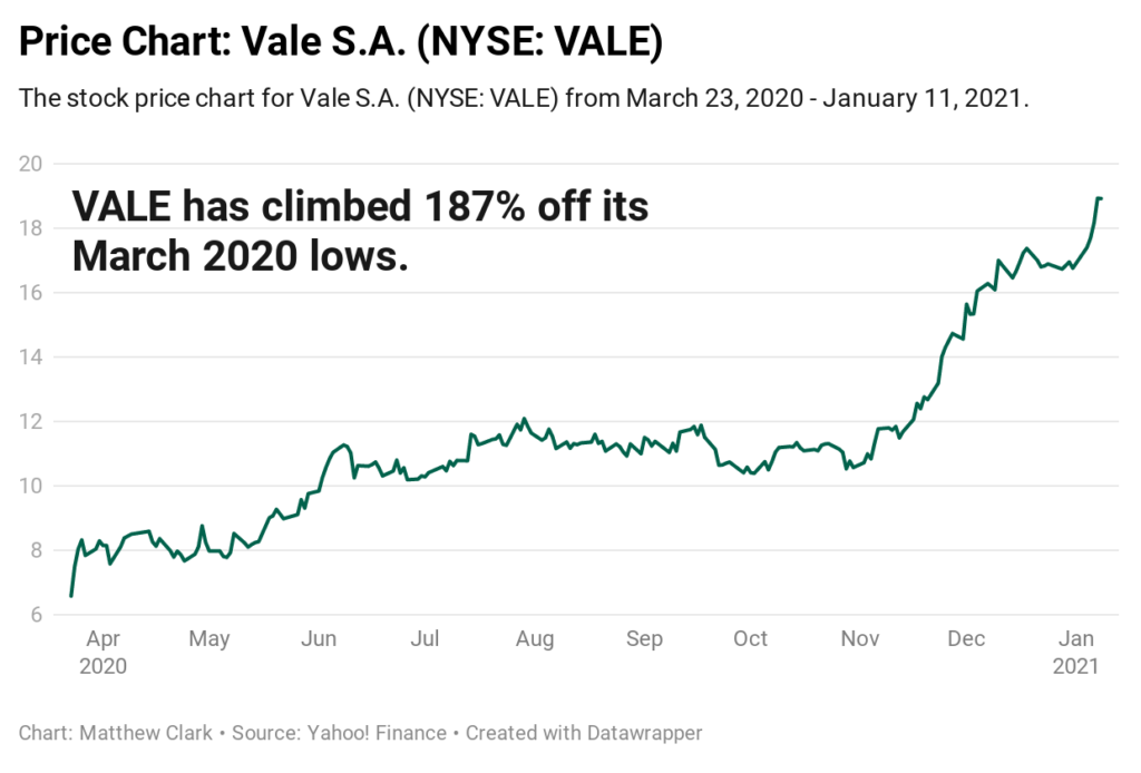 VALE stock chart