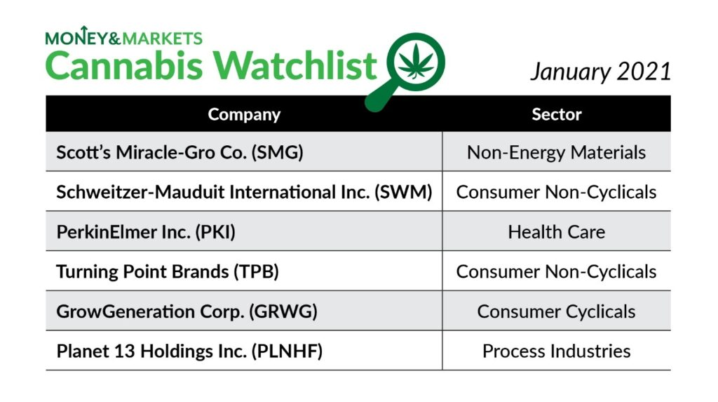 cannabis watchlist January 2021