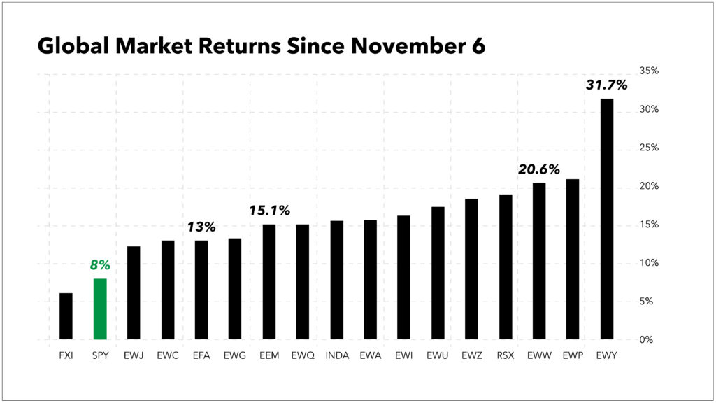 foreign stock returns