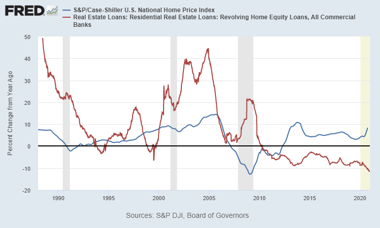 housing market and recessions