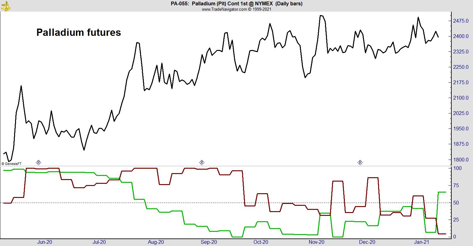 Smart Money Says Buy Palladium Now