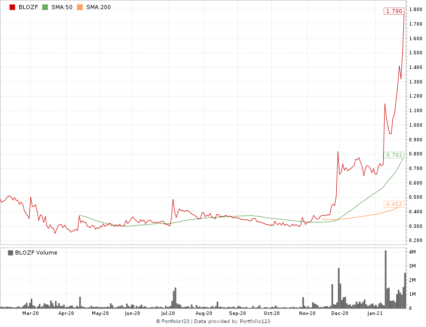 THC breathalyzer Cannabix stock chart
