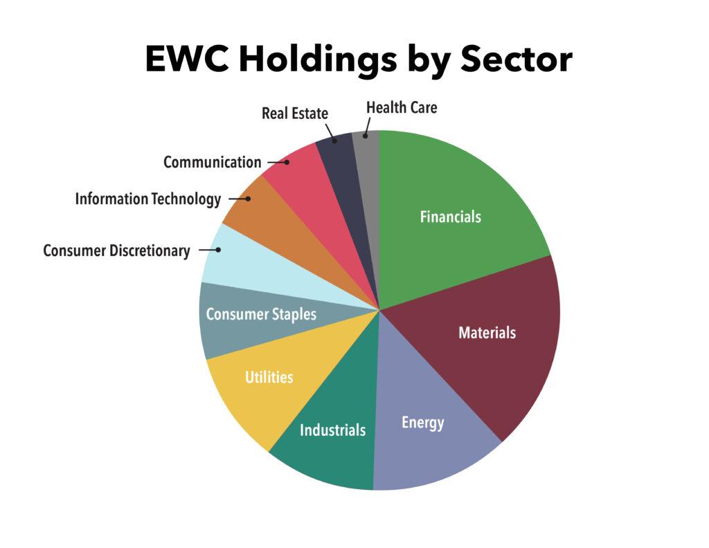 EWC Canadian ETF