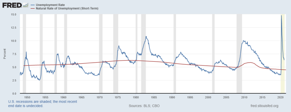 Fed unemployment rate