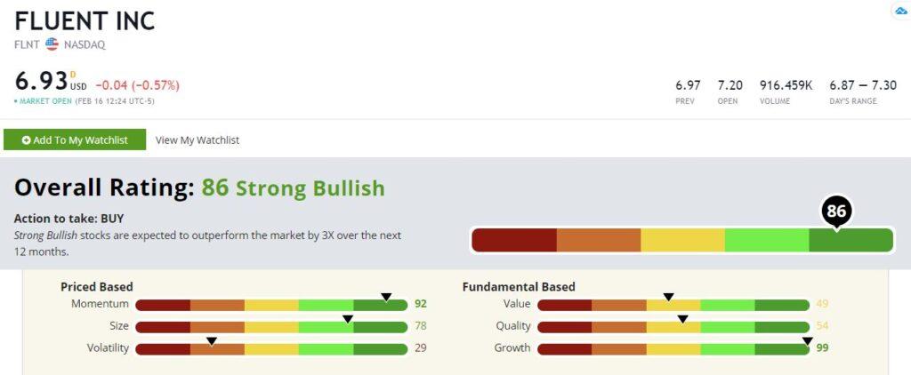 Fluent stock rating