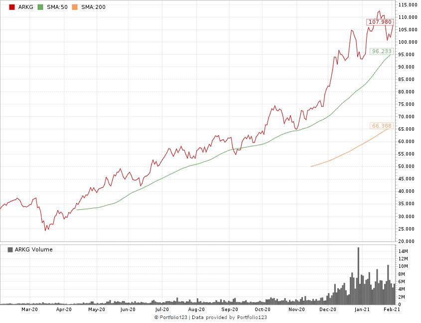 Genetics stock ETF