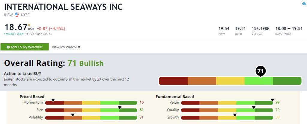 INSW International Seaways stock rating