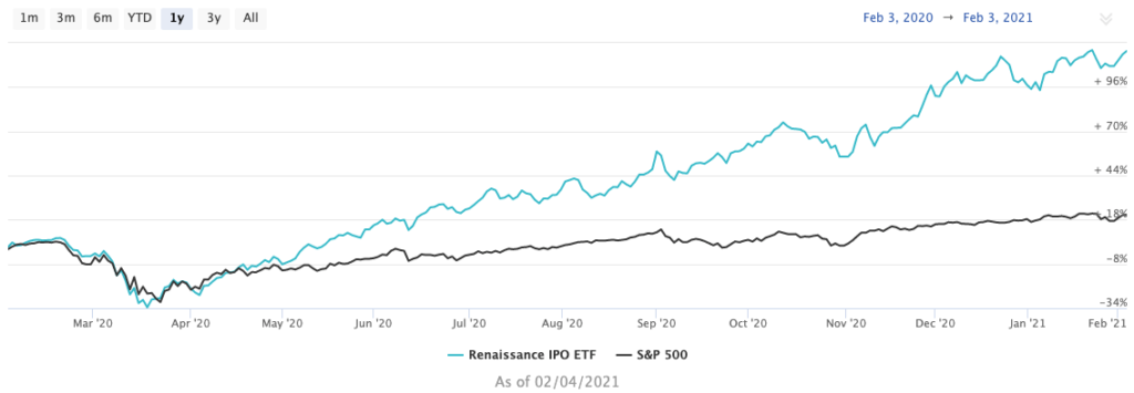 Bumble IPO ETF chart 207
