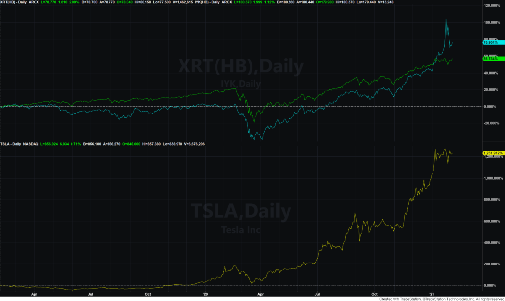 IYK and XRT ETF chart