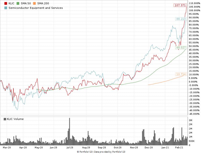 Kulicke & Soffa stock chart