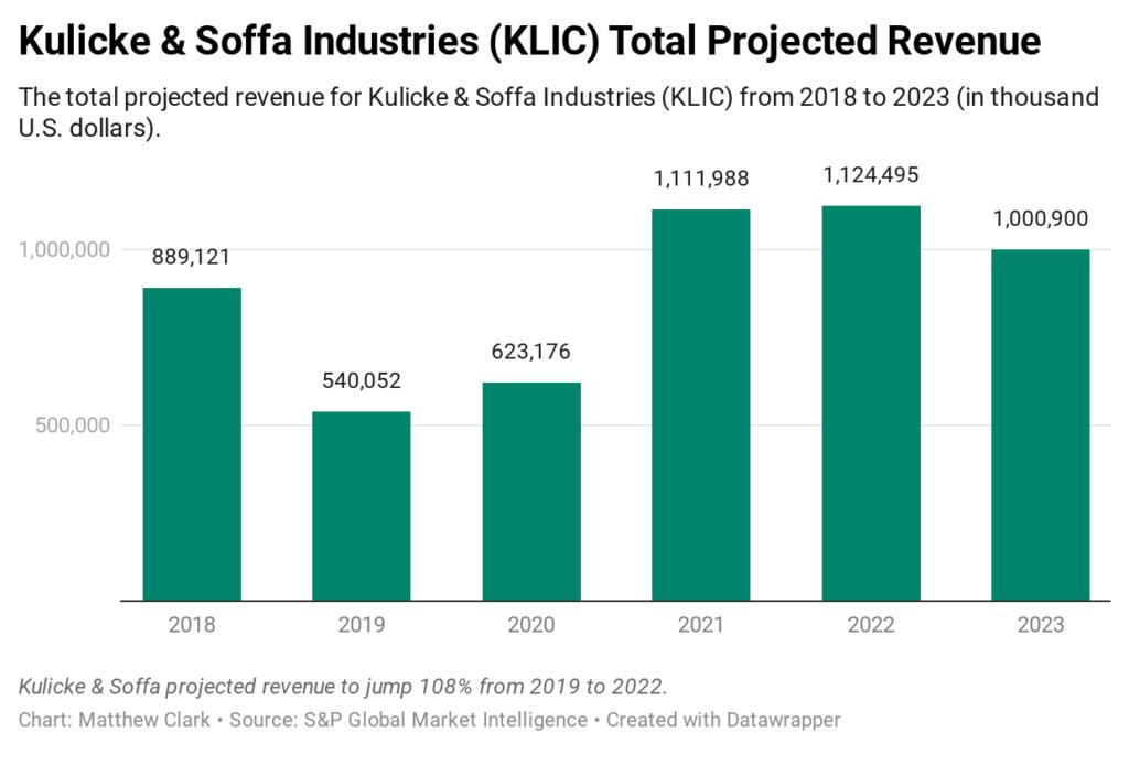 Kulicke & Soffa stock revenue