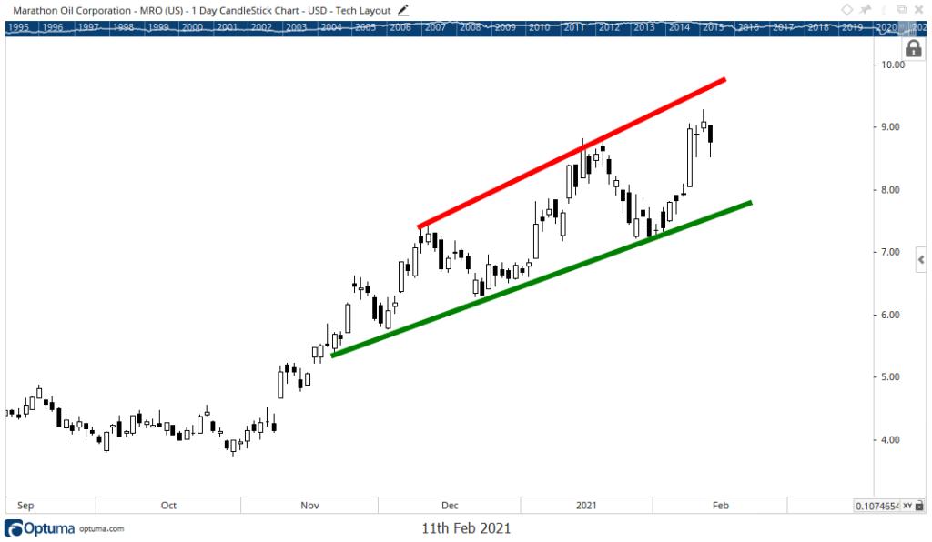 Marathon Petroleum Corp. stock chart MRO