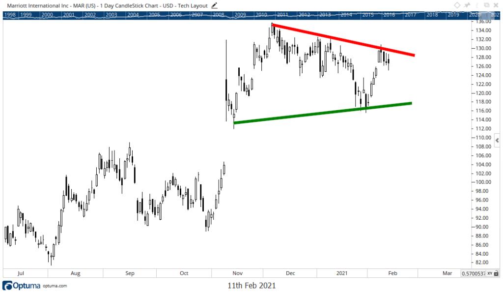 Marriott International Inc. stock chart MAR
