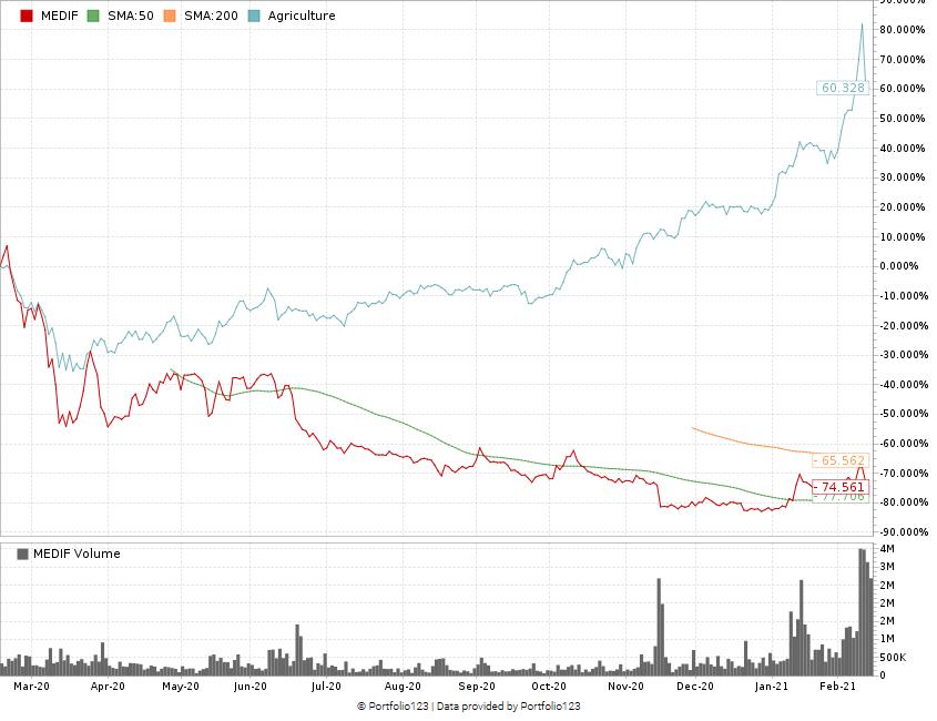 MediPharm stock chart