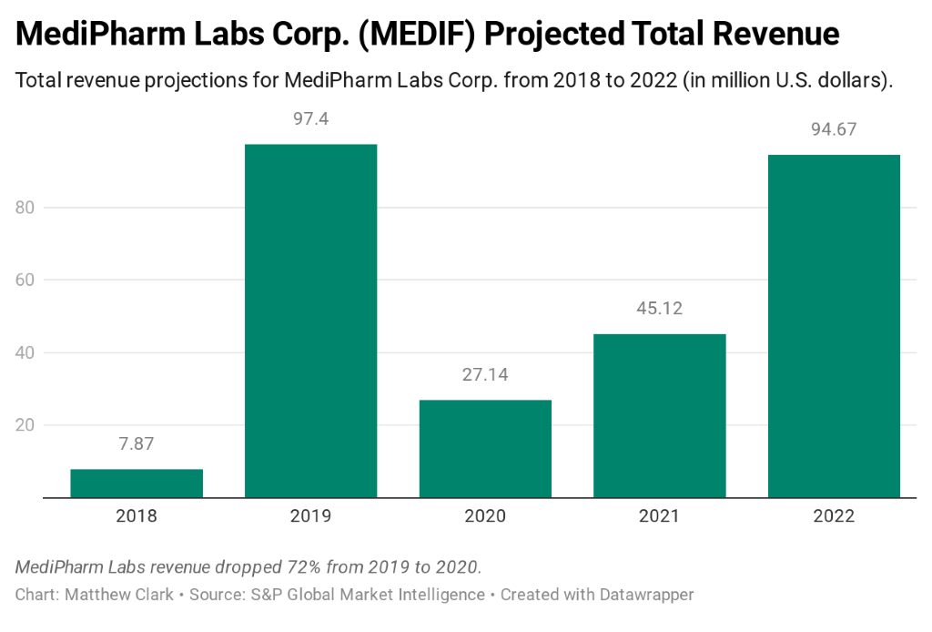MediPharm Labs stock revenue