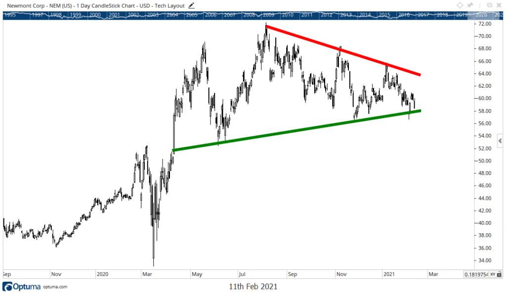Newmont Corp. stock chart NEM earnings