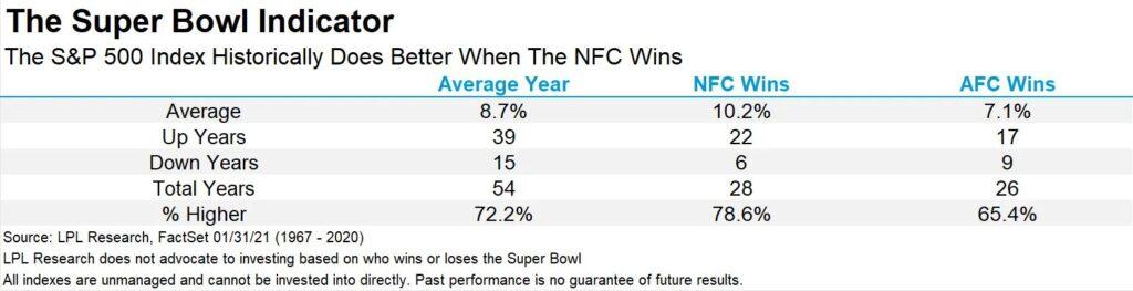 Super Bowl Indicator