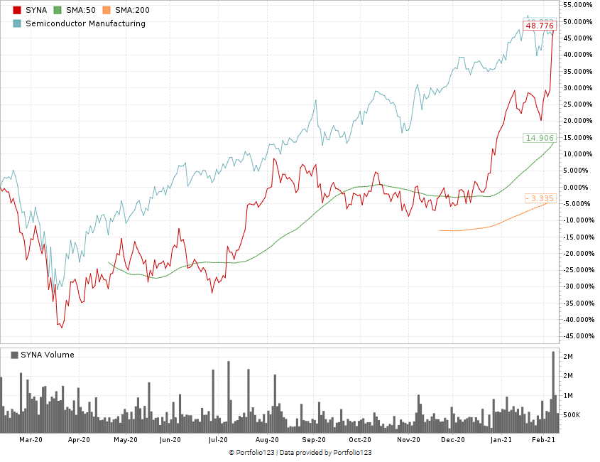 Synaptics Inc. stock chart