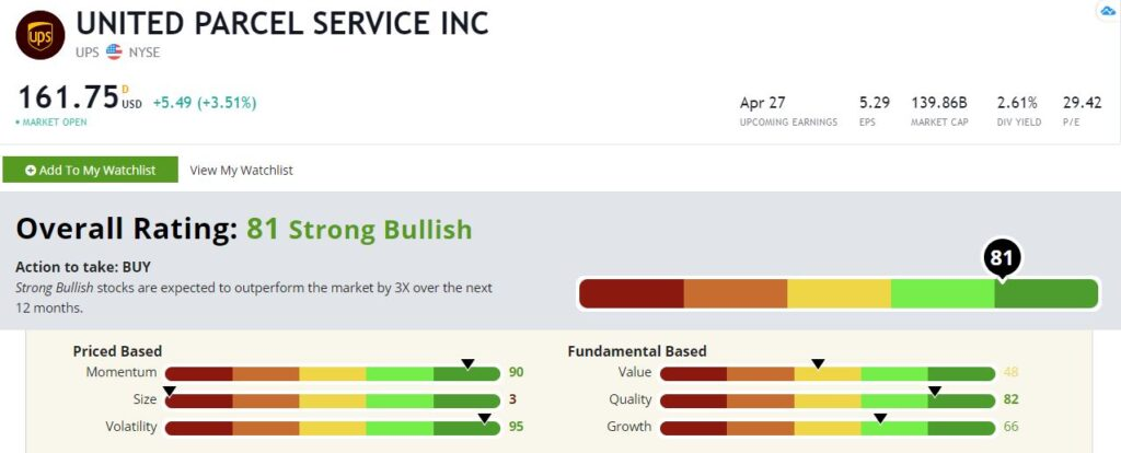 UPS stock rating