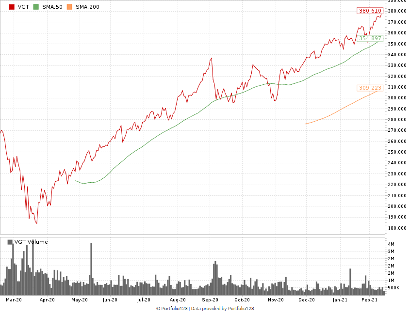 VGT stock chart