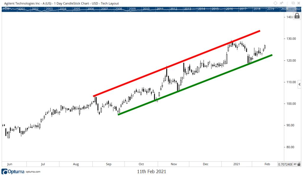 agilent stock chart A