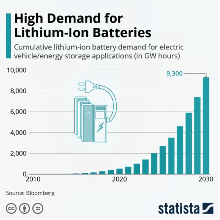 Li-ion battery demand chart