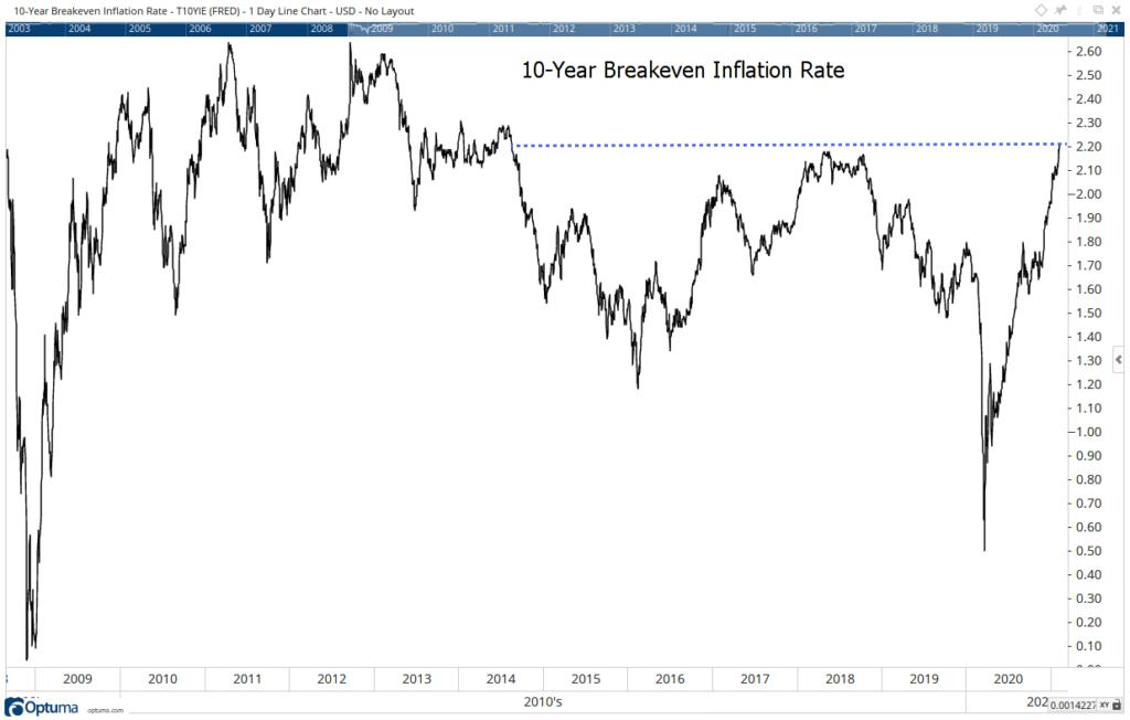 bond market inflation