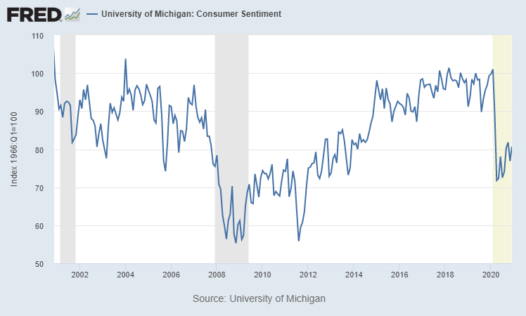 consumer confidence since 2000