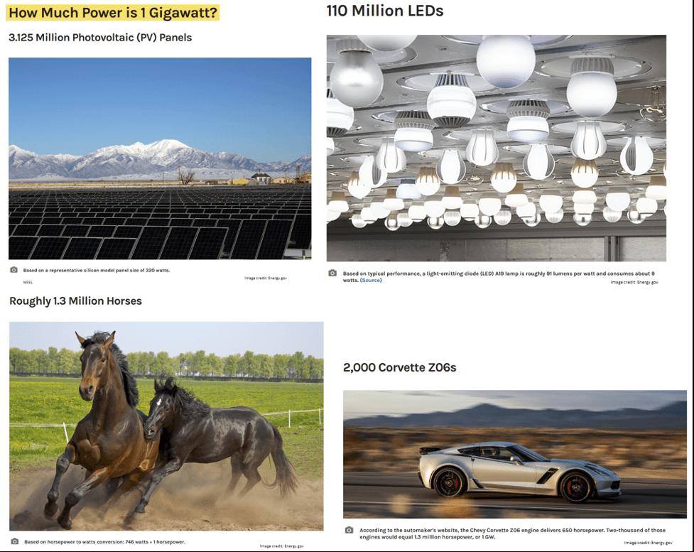 gigawatts comparison