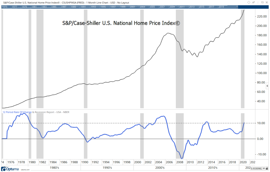 home prices recession