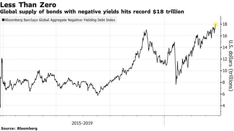 negative yield bonds