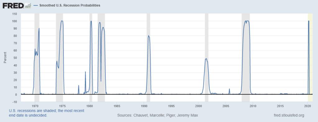 recession risk chart