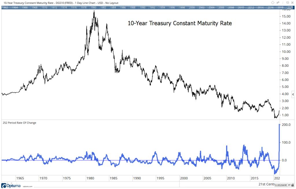10-year treasury yield bonds