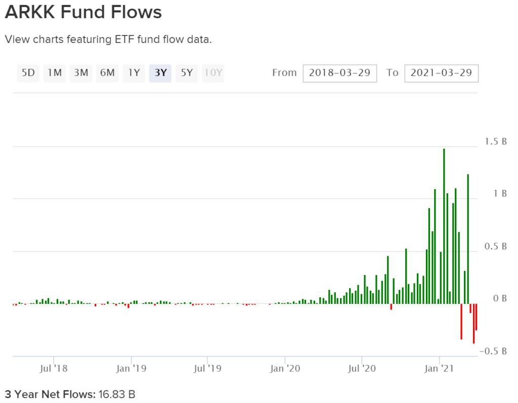 ARK fund flows ARKG