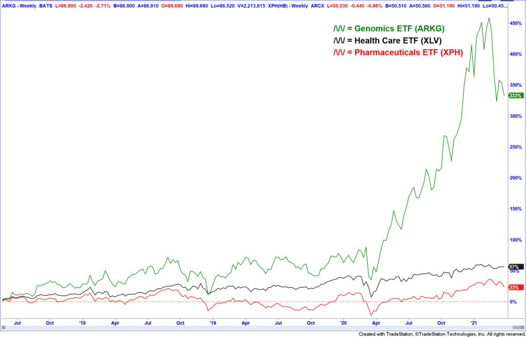 ARKG genomics ETF chart